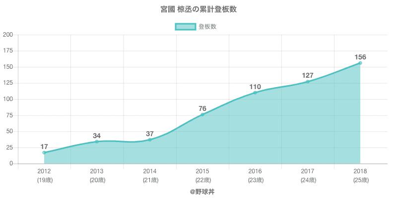 #宮國 椋丞の累計登板数
