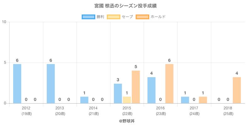 #宮國 椋丞のシーズン投手成績