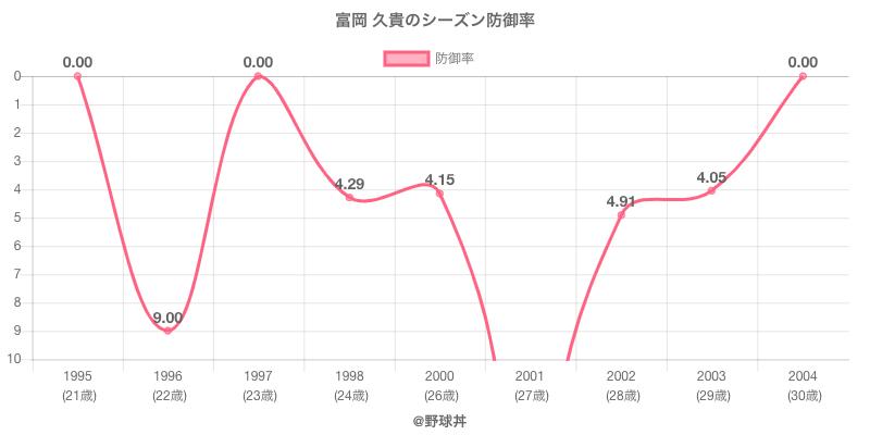 富岡 久貴のシーズン防御率