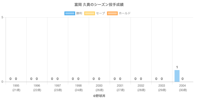#富岡 久貴のシーズン投手成績