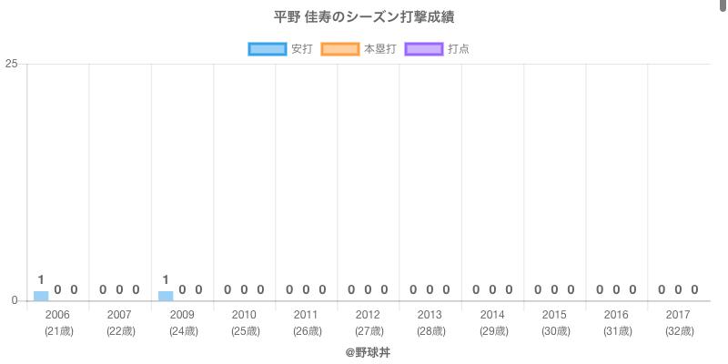 #平野 佳寿のシーズン打撃成績