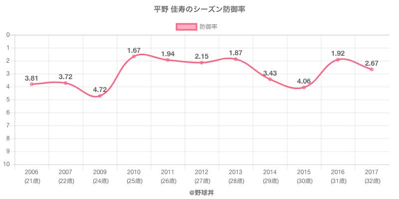 平野 佳寿のシーズン防御率
