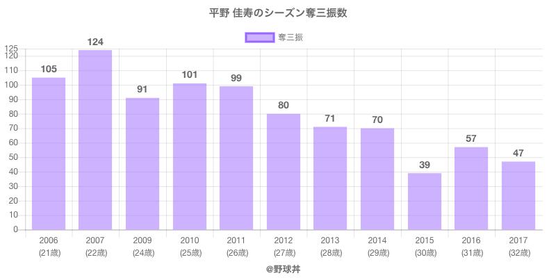 #平野 佳寿のシーズン奪三振数