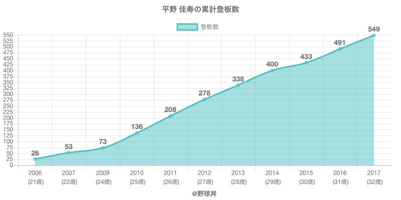 #平野 佳寿の累計登板数