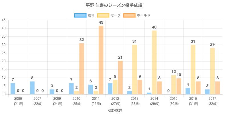 #平野 佳寿のシーズン投手成績