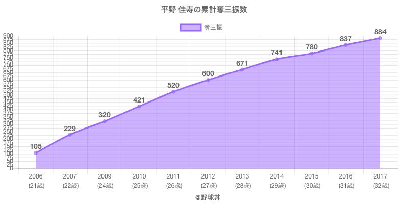 #平野 佳寿の累計奪三振数