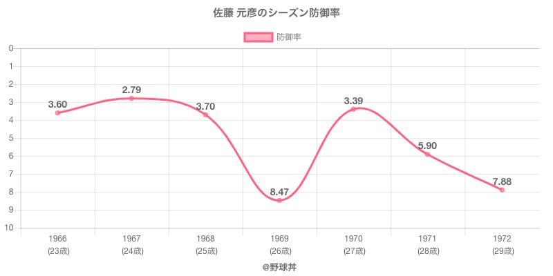 佐藤 元彦のシーズン防御率