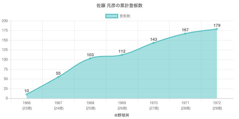 #佐藤 元彦の累計登板数