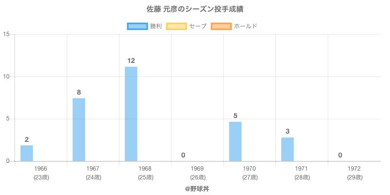 #佐藤 元彦のシーズン投手成績