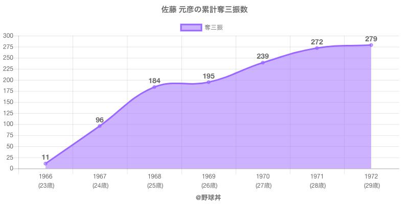 #佐藤 元彦の累計奪三振数