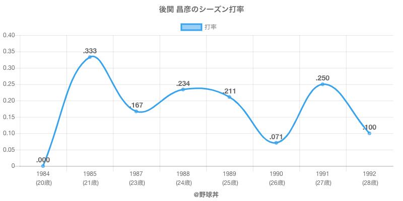 後関 昌彦のシーズン打率