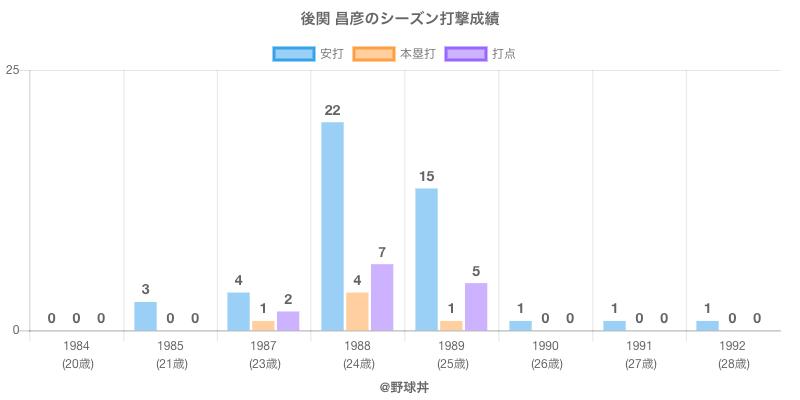 #後関 昌彦のシーズン打撃成績
