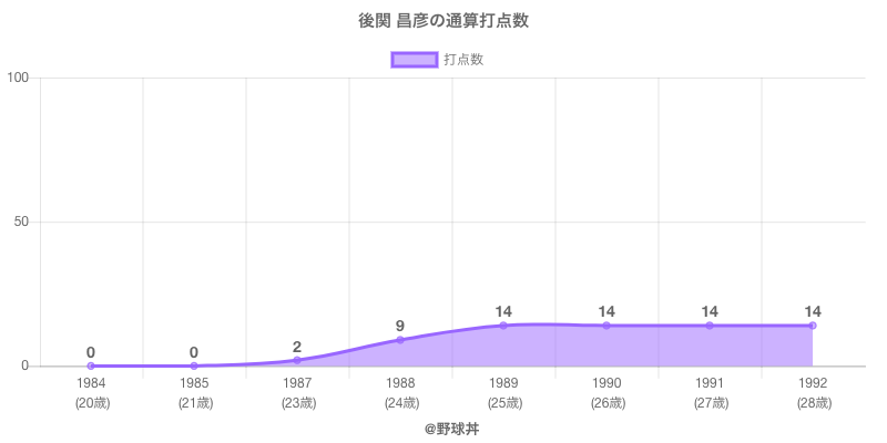 #後関 昌彦の通算打点数