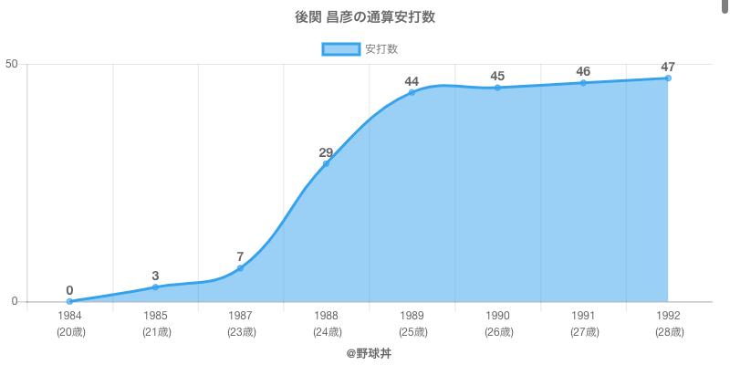 #後関 昌彦の通算安打数