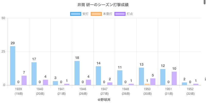 #井筒 研一のシーズン打撃成績
