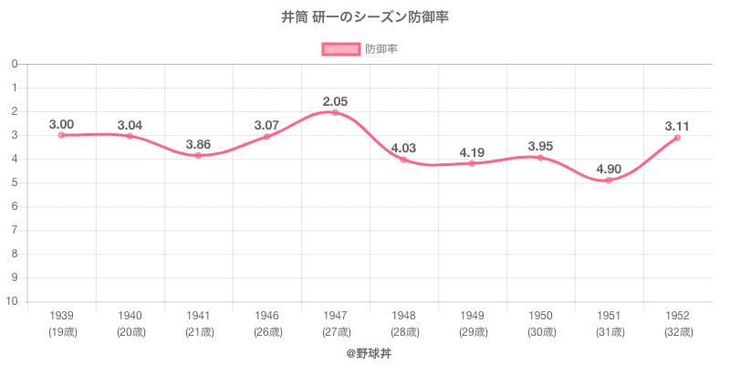 井筒 研一のシーズン防御率