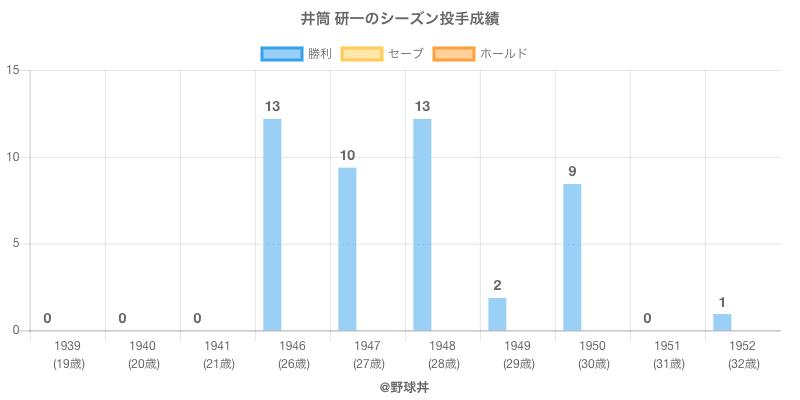 #井筒 研一のシーズン投手成績