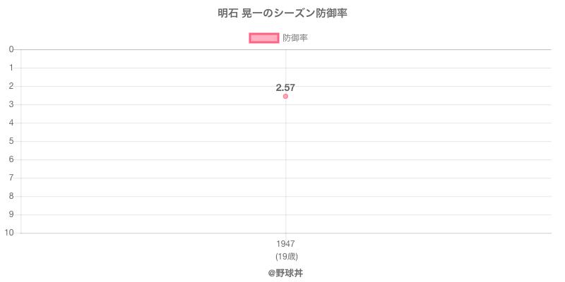 明石 晃一のシーズン防御率