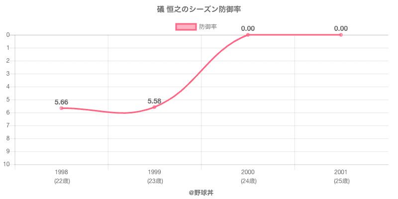 礒 恒之のシーズン防御率