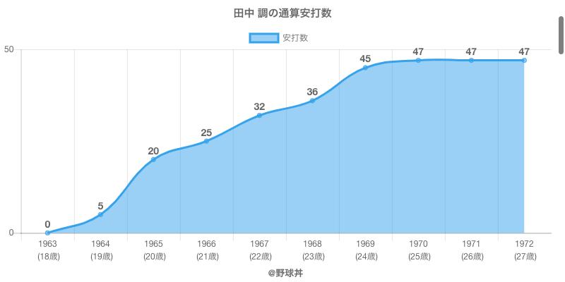 #田中 調の通算安打数