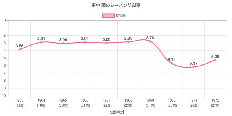 田中 調のシーズン防御率