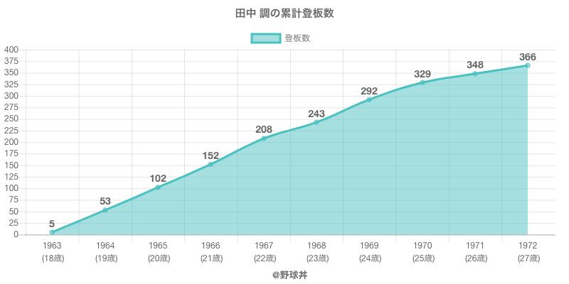 #田中 調の累計登板数