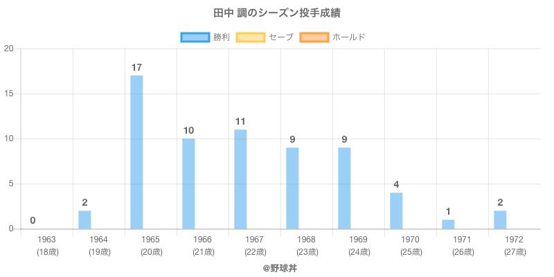 #田中 調のシーズン投手成績