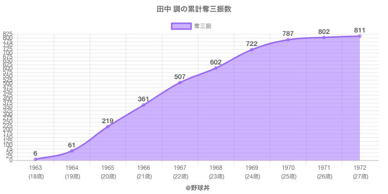 #田中 調の累計奪三振数