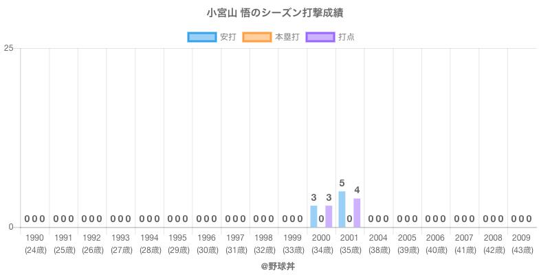 #小宮山 悟のシーズン打撃成績