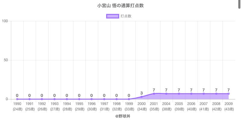 #小宮山 悟の通算打点数