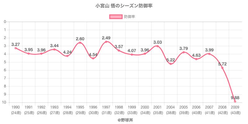 小宮山 悟のシーズン防御率
