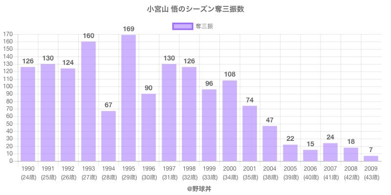 #小宮山 悟のシーズン奪三振数