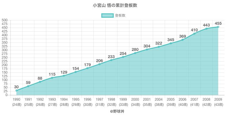 #小宮山 悟の累計登板数