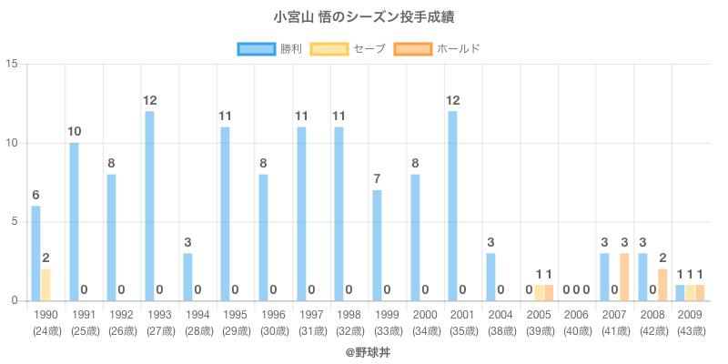 #小宮山 悟のシーズン投手成績