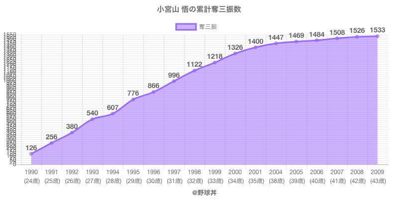 #小宮山 悟の累計奪三振数