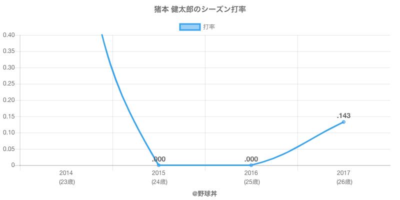 猪本 健太郎のシーズン打率