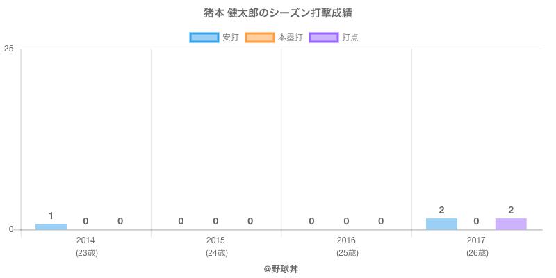 #猪本 健太郎のシーズン打撃成績