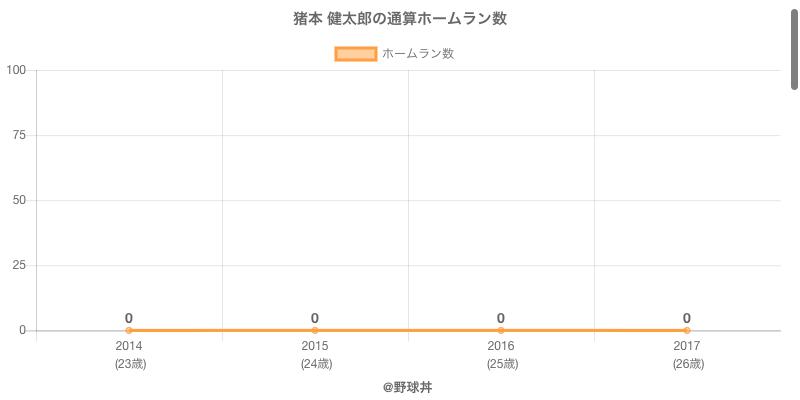 #猪本 健太郎の通算ホームラン数