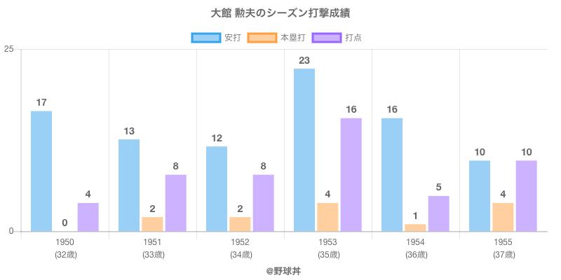 #大館 勲夫のシーズン打撃成績