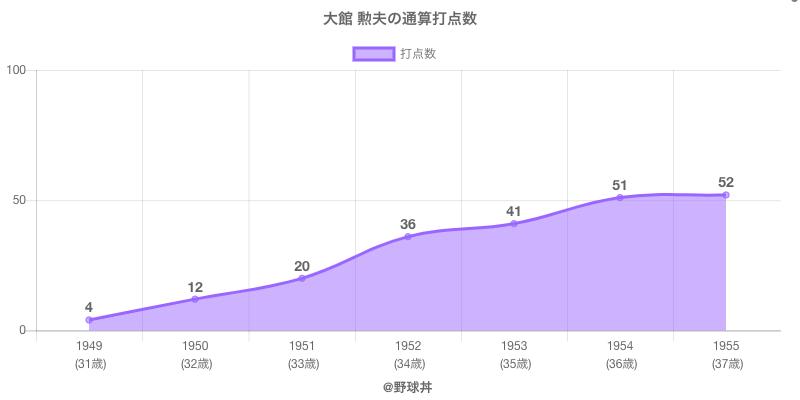 #大館 勲夫の通算打点数