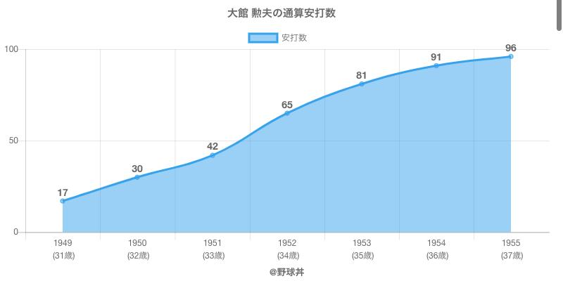 #大館 勲夫の通算安打数