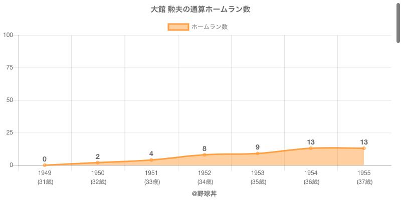 #大館 勲夫の通算ホームラン数