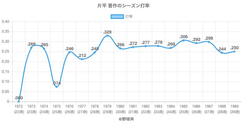 片平 晋作のシーズン打率