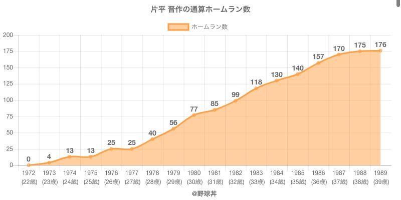 #片平 晋作の通算ホームラン数