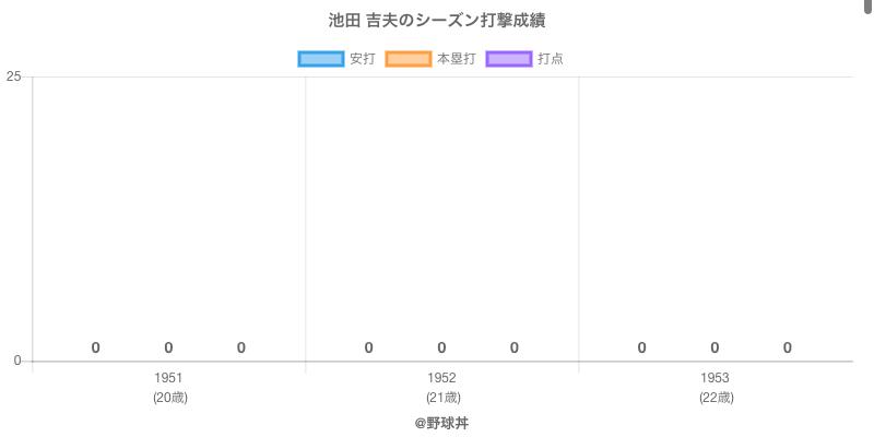 #池田 吉夫のシーズン打撃成績