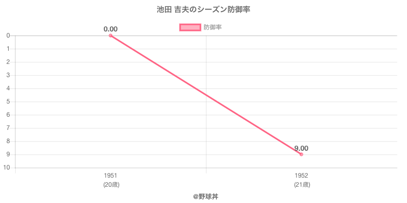池田 吉夫のシーズン防御率