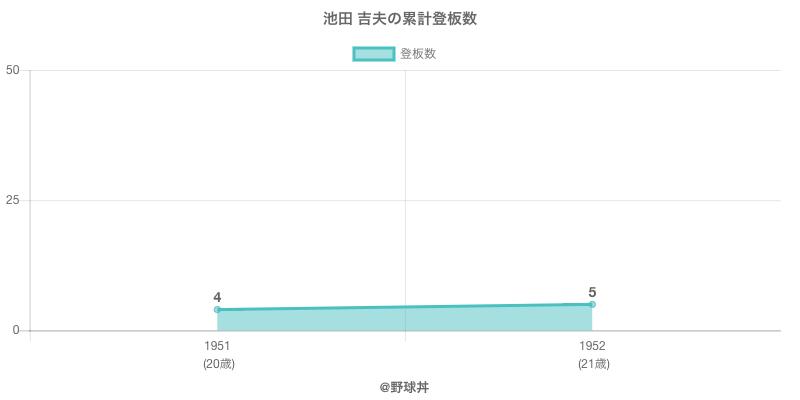 #池田 吉夫の累計登板数