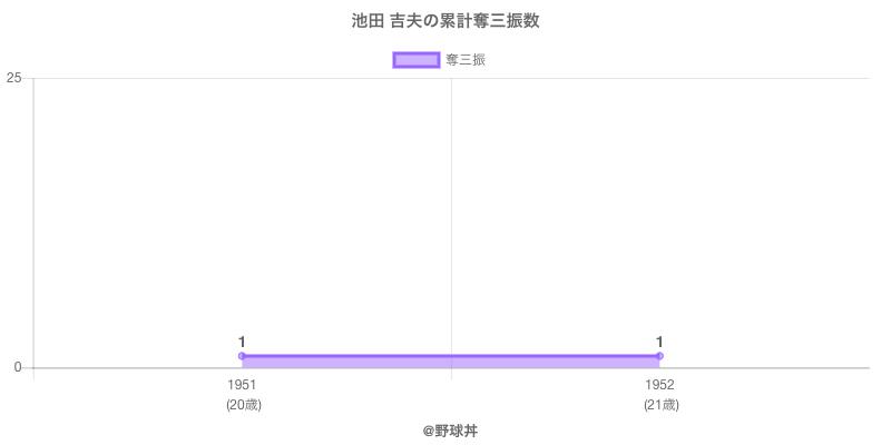 #池田 吉夫の累計奪三振数