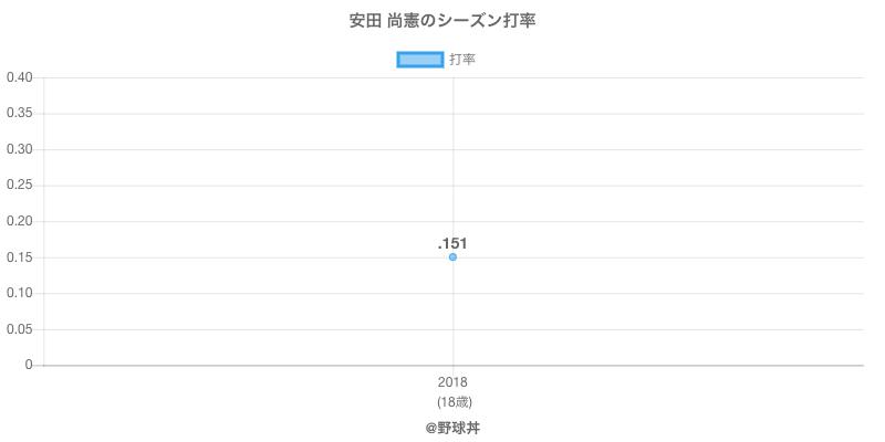安田 尚憲のシーズン打率