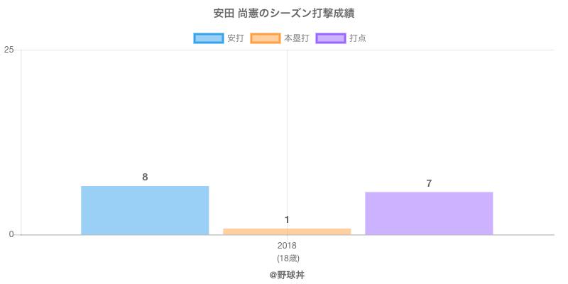 #安田 尚憲のシーズン打撃成績